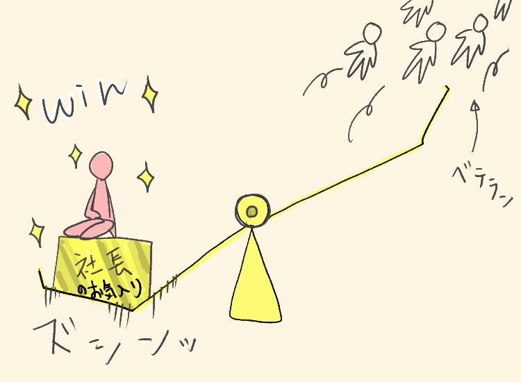 付加価値の天秤